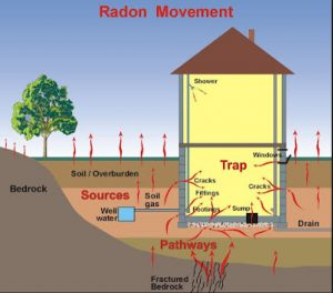 Radon movement illustration